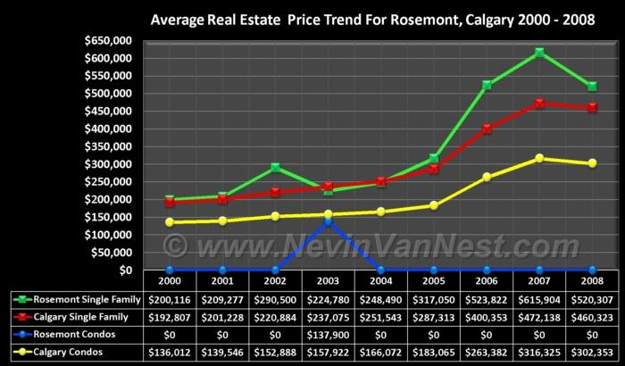 Average House Price Trend For Rosemont 2000 - 2008