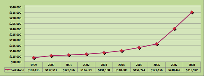 Average House Price Trends for Saskatoon