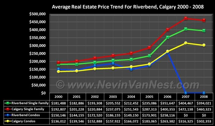 Average House Price Trend For Riverbend 2000 - 2008