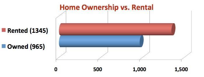 Home Ownership vs. Rental