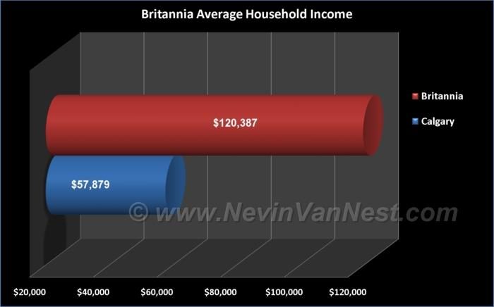 Average Household Income For Britannia Residents