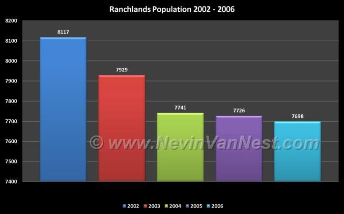 Ranchlands Population 2002 - 2006
