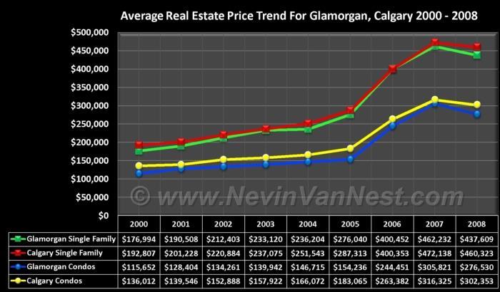 Average House Price Trend For Glamorgan 2000 - 2008