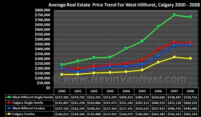 Average House Price Trend For West Hillhurst 2000 - 2008