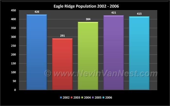 Eagle Ridge Population 2002 - 2006