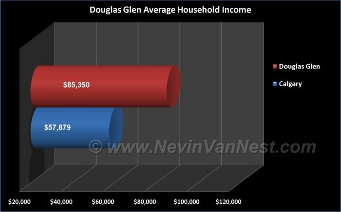 Average Household Income For Douglas Glen Residents