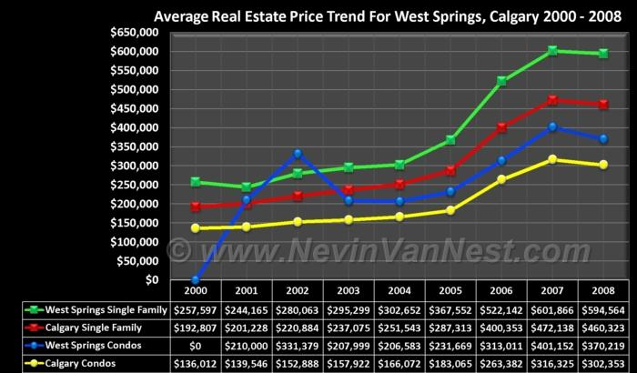 Average House Price Trend For West Springs 2000 - 2008