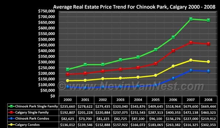 Average House Price Trend For Chinook Park 2000 - 2008