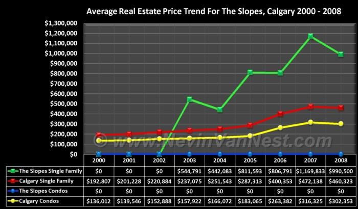 Average House Price Trend For The Slopes 2000 - 2008