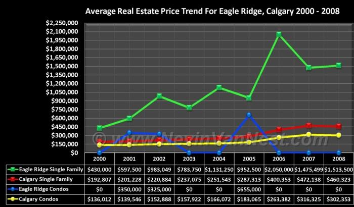 Average House Price Trend For Eagle Ridge 2000 - 2008
