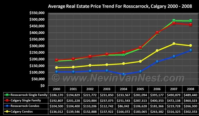 Average House Price Trend For Rosscarrock 2000 - 2008
