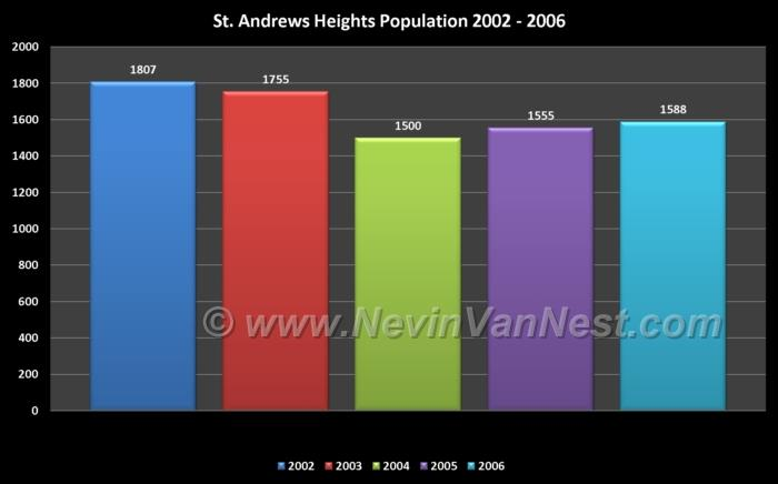 St. Andrews Heights Population 2002 - 2006