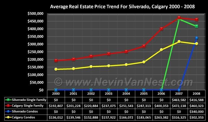 Average House Price Trend For Silverado 2000 - 2008