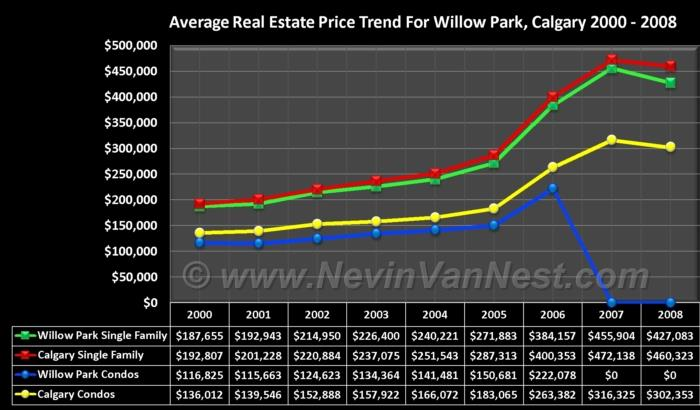 Average House Price Trend For Willow Park 2000 - 2008