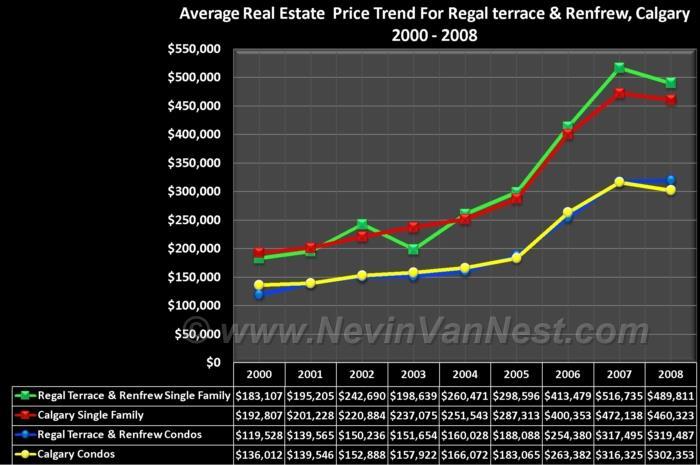 Average House Price Trend For Regal Terrace / Renfrew 2000 - 2008
