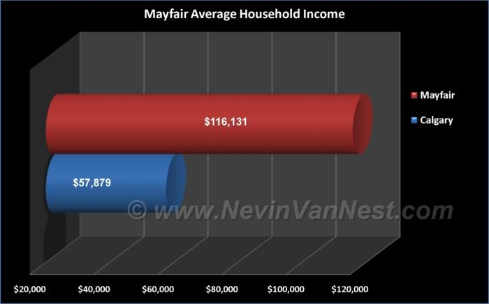 Average Household Income For Mayfair Residents