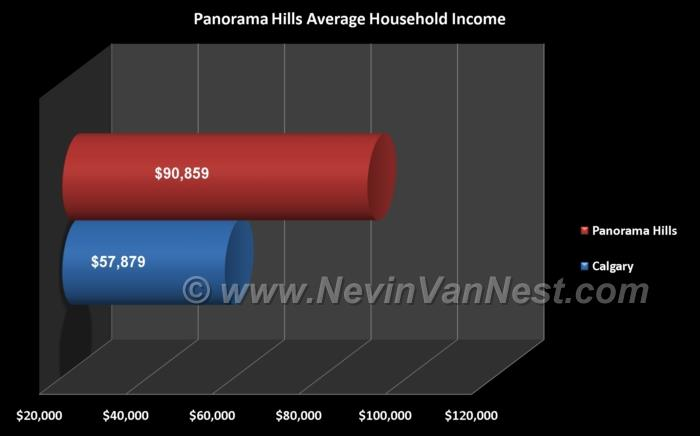Average Household Income For Panorama Hills Residents