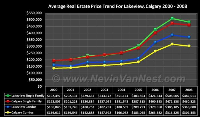 Average House Price Trend For Lakeview 2000 - 2008