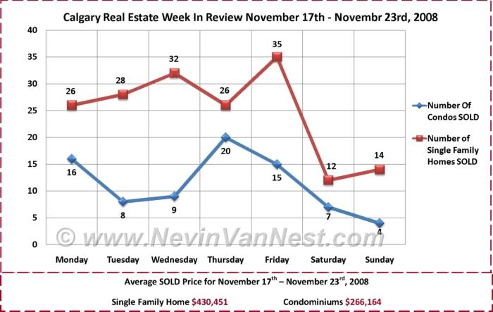 Calgary Real Estate Market Week in Review for November 17th - November 23th, 2008