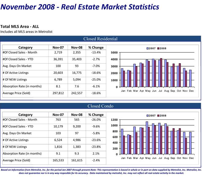 November 2008 - Denver Colorado Front Range Market Statistics