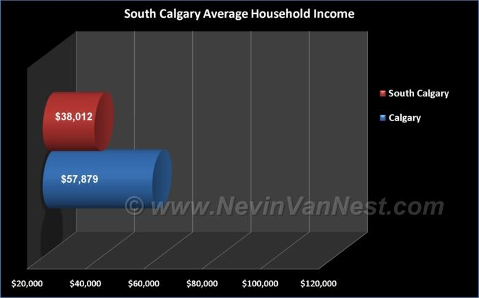 Average Household Income For South Calgary Residents