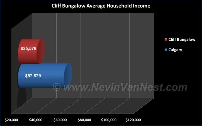 Average Household Income For Cliff Bungalow Residents