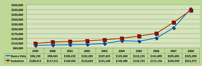 Average House Price Trend for Buena Vista, Saskatoon