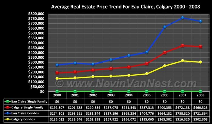 Average House Price Trend For Eau Claire 2000 - 2008