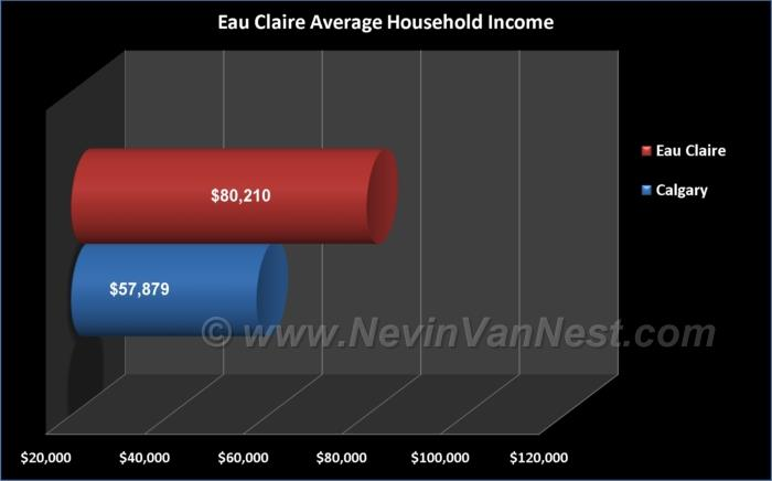 Average Household Income For Eau Claire Residents