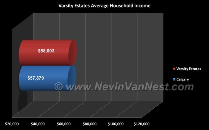 Average Household Income For Varsity Estates Residents