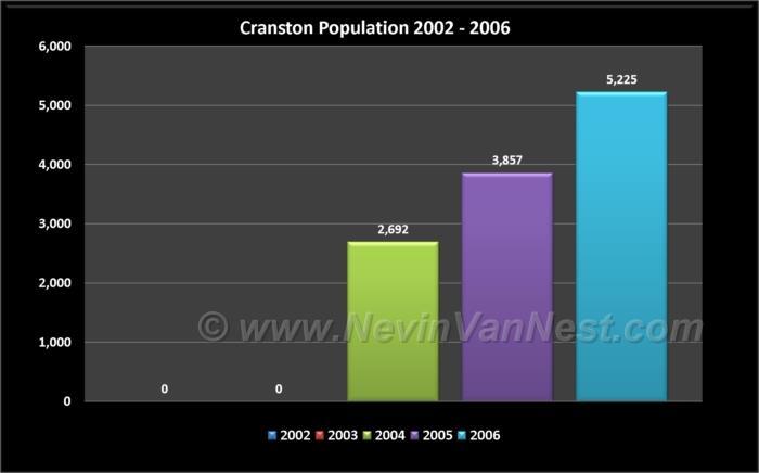 Cranston Population 2002 - 2006