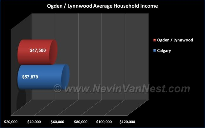 Average Household Income For Ogden & Lynnwood Residents