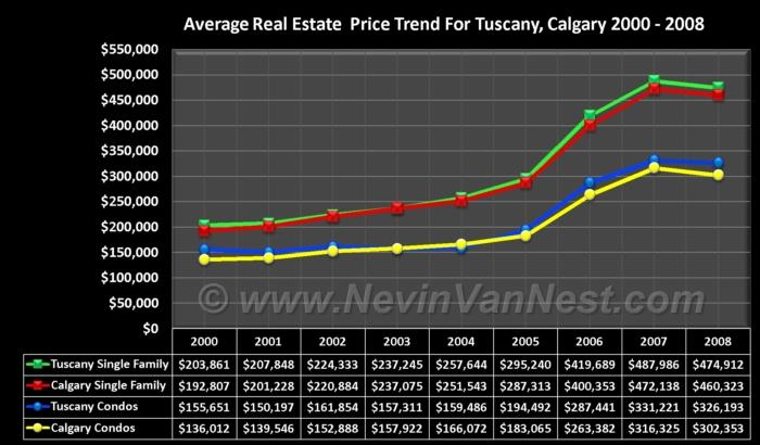 Average House Price Trend For Tuscany 2000 - 2008