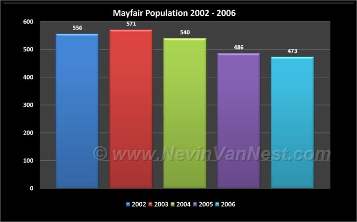 Mayfair Population 2002 - 2006