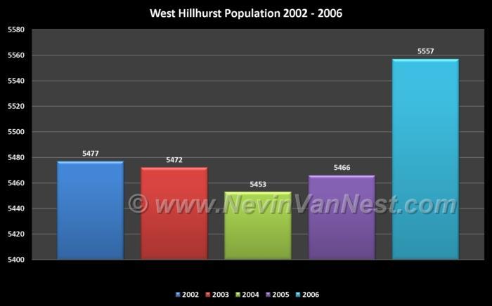 West Hillhurst Population 2002 - 2006