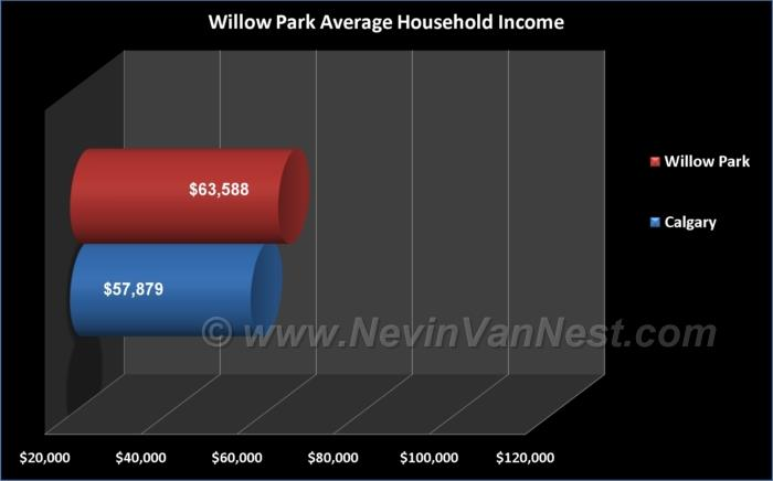 Average Household Income For Willow Park Residents