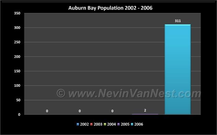 Auburn Bay Population 2002 - 2006