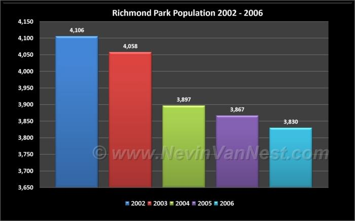 Richmond Park / Knob Hill Population 2002 - 2006