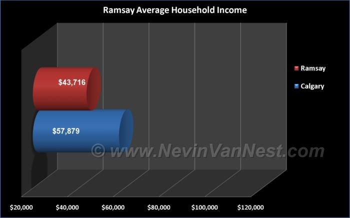 Average Household Income For Ramsay Residents