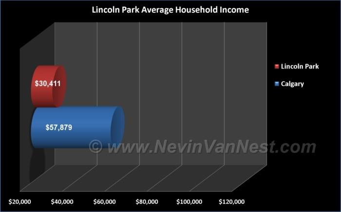 Average Household Income For Lincoln Park Residents