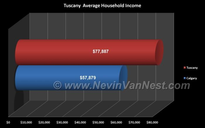 Average Household Income For Tuscany Residents