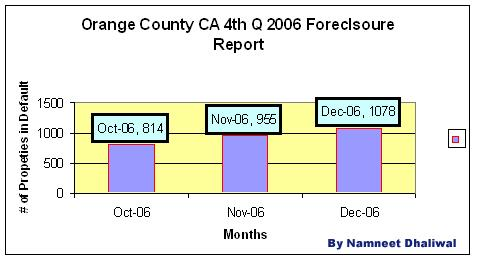Orange County CA 4th Q 2006 Foreclosure