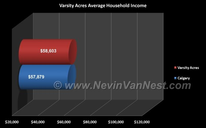 Average Household Income For Varsity Acres Residents