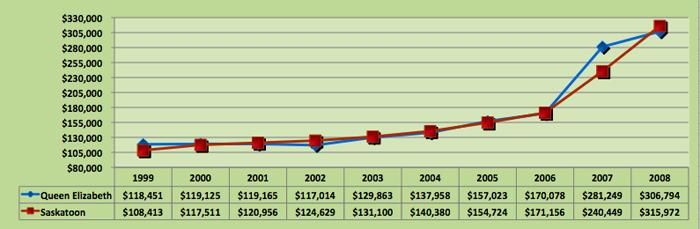 Average House Price Trend for Queen Elizabeth, Saskatoon