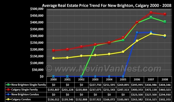 Average House Price Trend For New Brighton 2000 - 2008