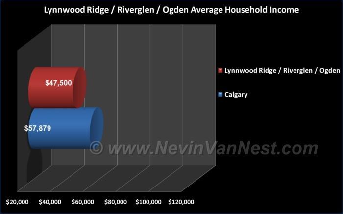 Average Household Income For Lynnwood Ridge, Riverglen, & Ogden Residents