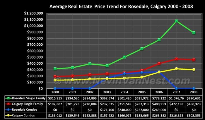 Average House Price Trend For Rosedale 2000 - 2008