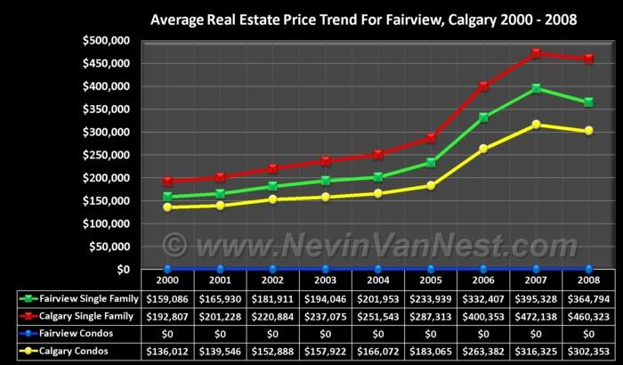 Average House Price Trend For Fairview 2000 - 2008