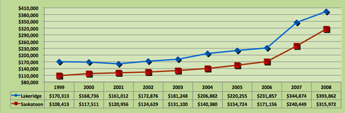 Average House Price Trend for Lakeridge, Saskatoon
