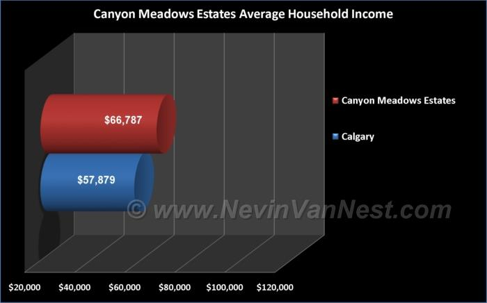 Average Household Income For Canyon Meadows Estates Residents